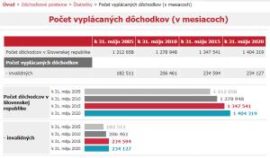 Vyplácané dôchodky 2005 - 2020