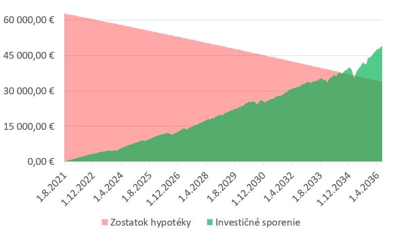 Hypotéka vs Investičné sporenie